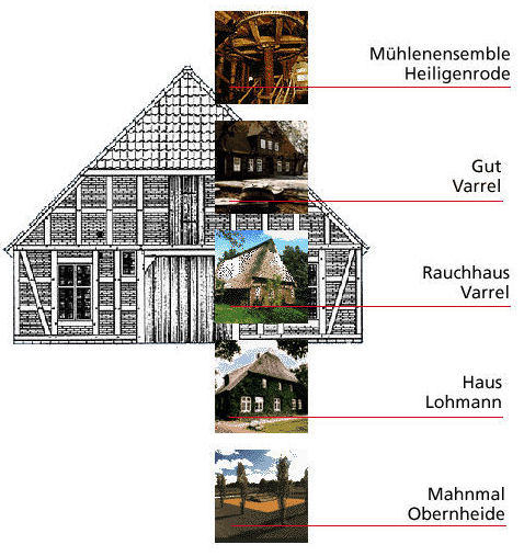 Kulturdenkmale auf einem Blick